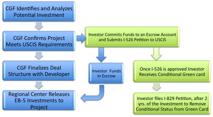 EB-5 Investment flow chart